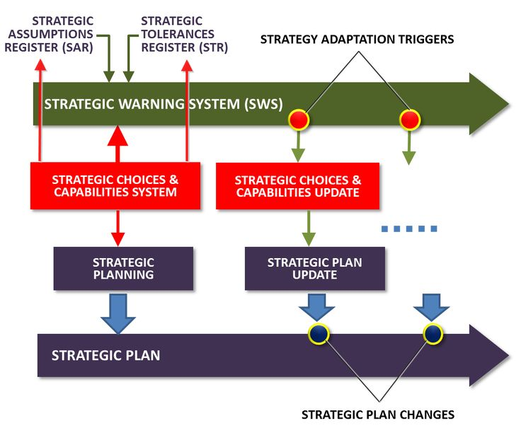 The Adaptive Strategy and the Strategic Warning System