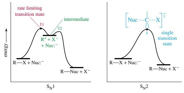 Energy Diagrams Sn1 And Sn2 Mcat Pinterest Diagram Chemistry