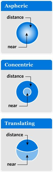 GP Bifocal Contact Lenses - Custom Designed For You