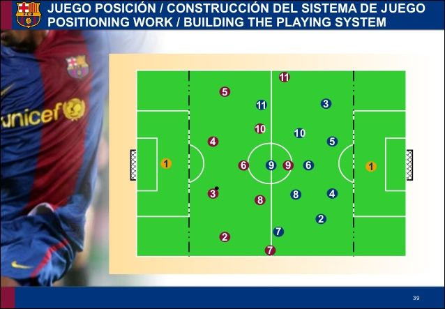 FC Barcelona La Masia Academy Training - Building the Playing System