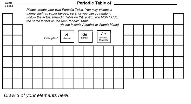 Blank Periodic Table With Elements #BlankPeriodicTable #