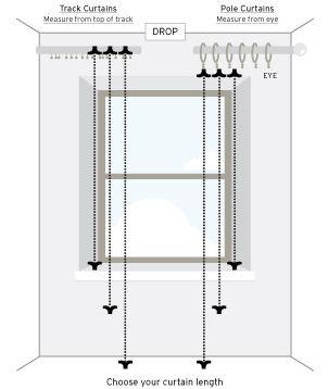 Measure curtain drop