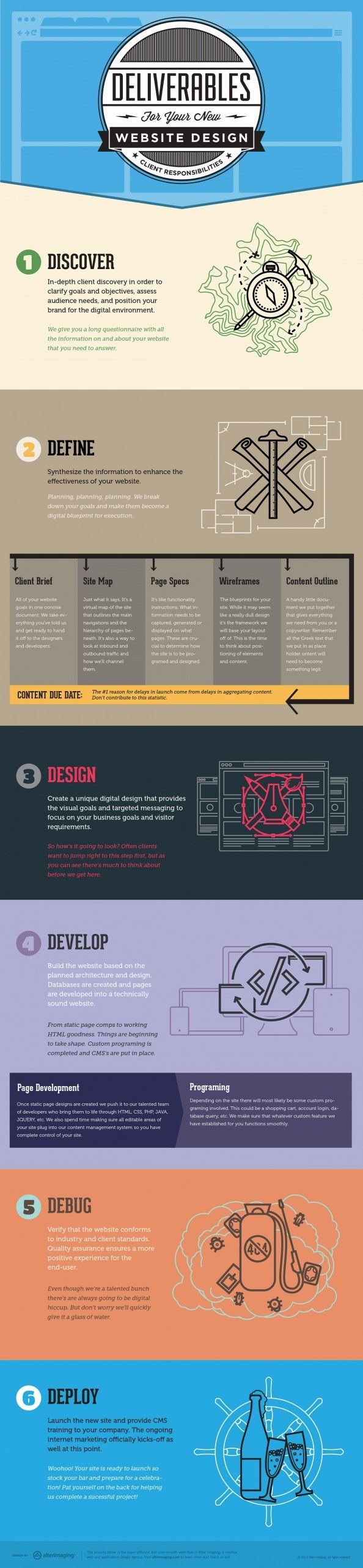 6 Steps to a Successful #WebDesign