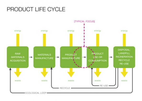 IDEO Product Life cycle