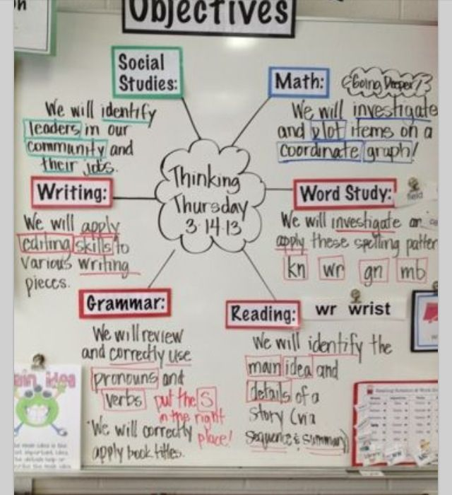 Post objectives accordingly with word walls. Words we are learning, (pic of web) obj, words we know. (Pic of brain)