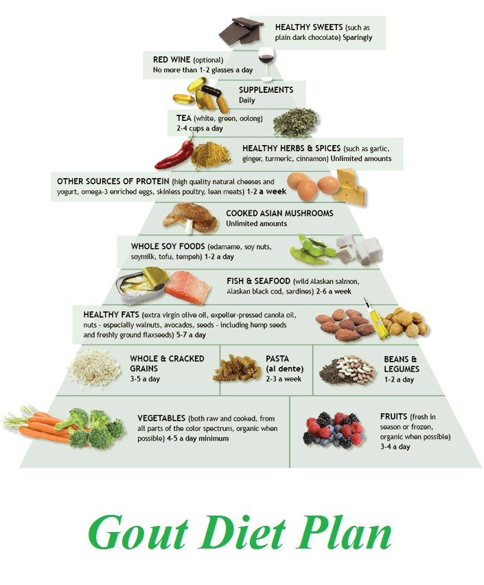 List Of Foods Gout Diet