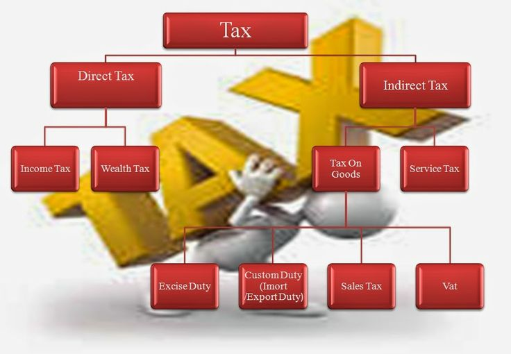 Income Tax Presentation (Slab Rates, Income Tax Return, Form 16, Types of Taxes Etc) By.Mr.Paresh Jain   Accounting & Taxation