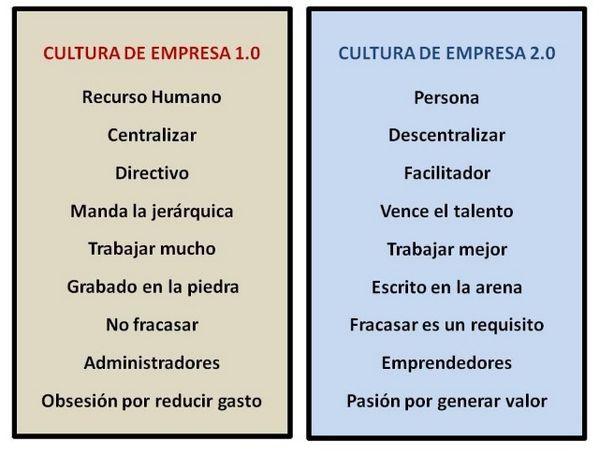 Empresa 1.0 vs. 2.0