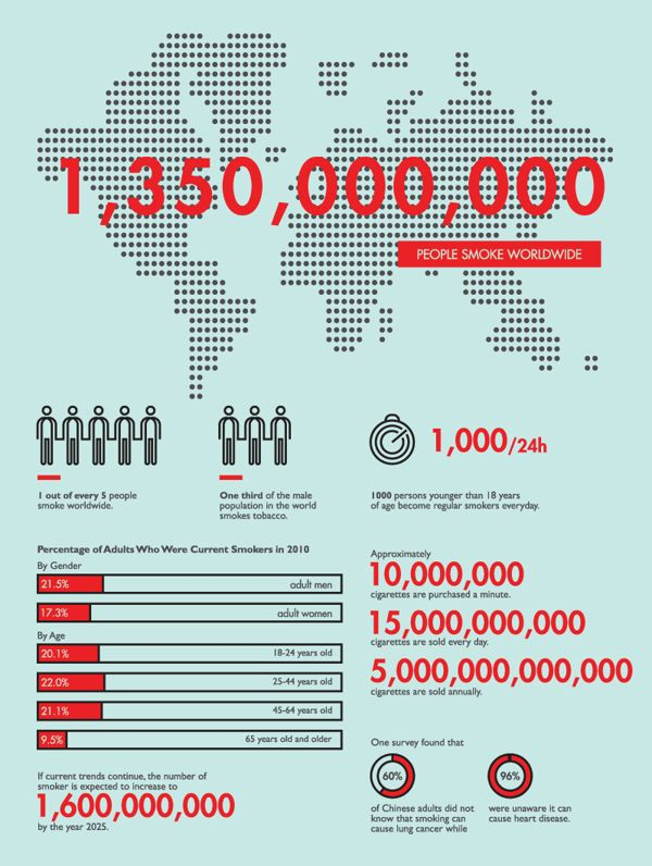 Infographics - Fume Leads To Death by Heng Chun Liow, via Behance
