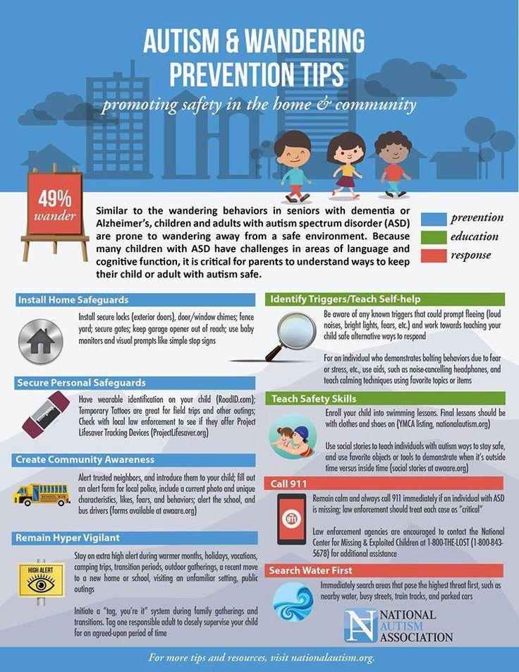 Prevention Autism Awareness Facts Autism Spectrum Disorder Spectrum Disorder
