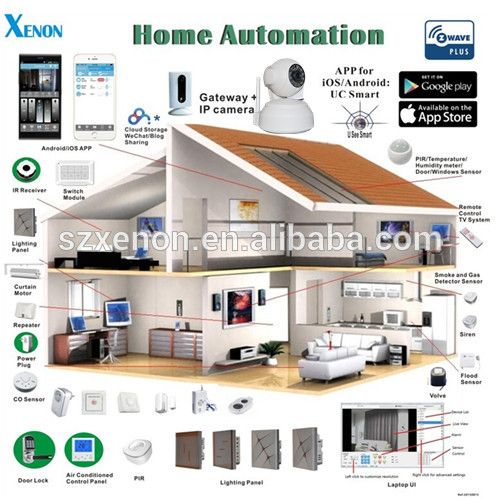 building automation/home automation hub standard Z-wave plus Hub gateway ,APP remote control