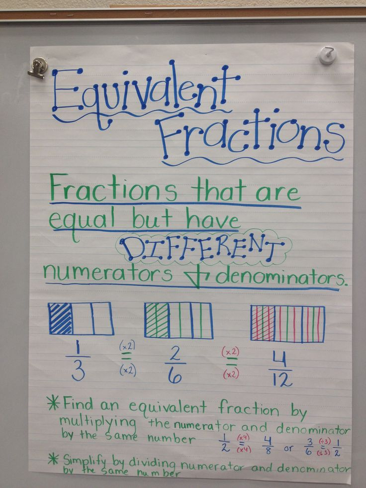 Equivalent Fractions Anchor Chart Equivalent fractions anchor