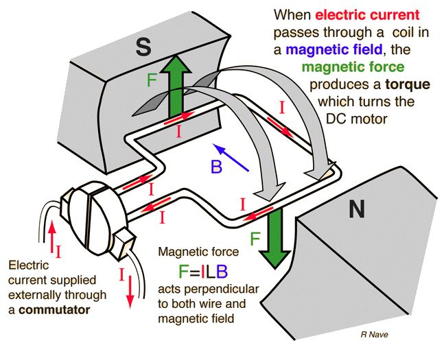 Image result for working of dc motor