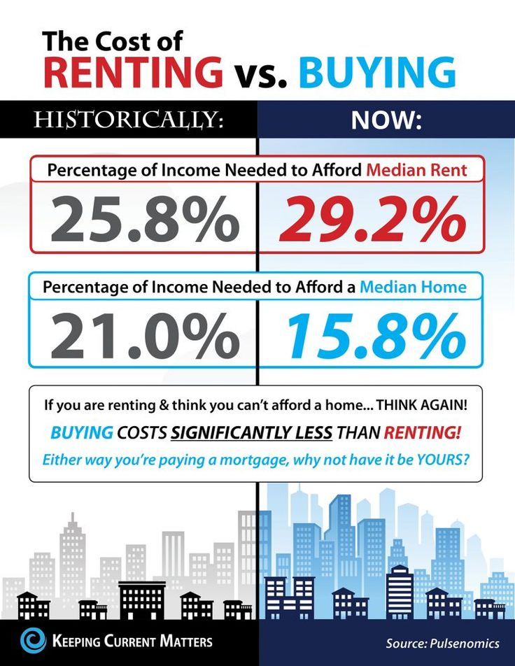 The Cost of Renting vs. Buying in the US [INFOGRAPHIC] http://www.keepingcurrentmatters.com/2017/06/23/the-cost-of-renting-vs-buying-in-the-us-infographic/#utm_sguid=154165,bbb8bb6f-45c7-b20d-44d8-0b89aead4721