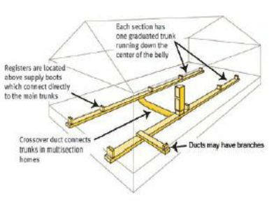 Double Wide Mobile Home Duct Work with Crossover Layout Diagram | Mobile Homes in 2019 | Mobile