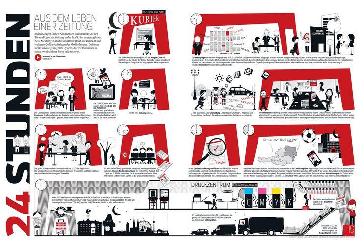 24 Stunden im Leben einer Zeitung. Die Filmversion finden Sie unter http://kurier.at/24h
