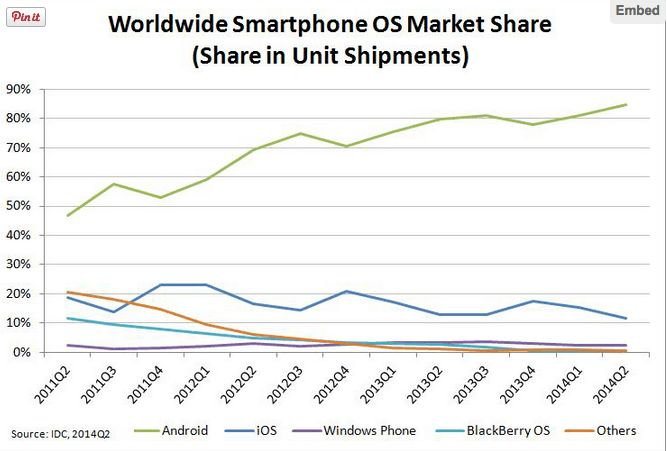 Xiaomi and Changing landscape of Global Smartphone