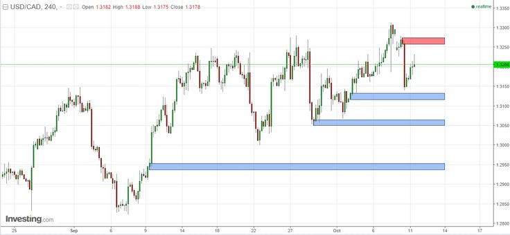 """Fed Meeting: Dollar Trading on USD/JPY USD/CHF & USD/CAD  Forex analysis title translation for today;  """"Fed Meeting: Dollar Trading on USD/JPY USD/CHF & USD/CAD"""" http://bit.ly/2dhRAC6 You could translate it to know in-depth analysis share it see and create the levels of supply - demand based on rectangle shape on the charts and follow the author to receive new update SnD directly. """"A simple price action in the lowest time frame breakout & pullback on a certain level of supply & demand""""…"""