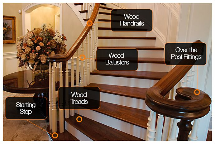 DIRECT STAIR PARTS - Staircase Parts, Stair Components, Balusters, Newels