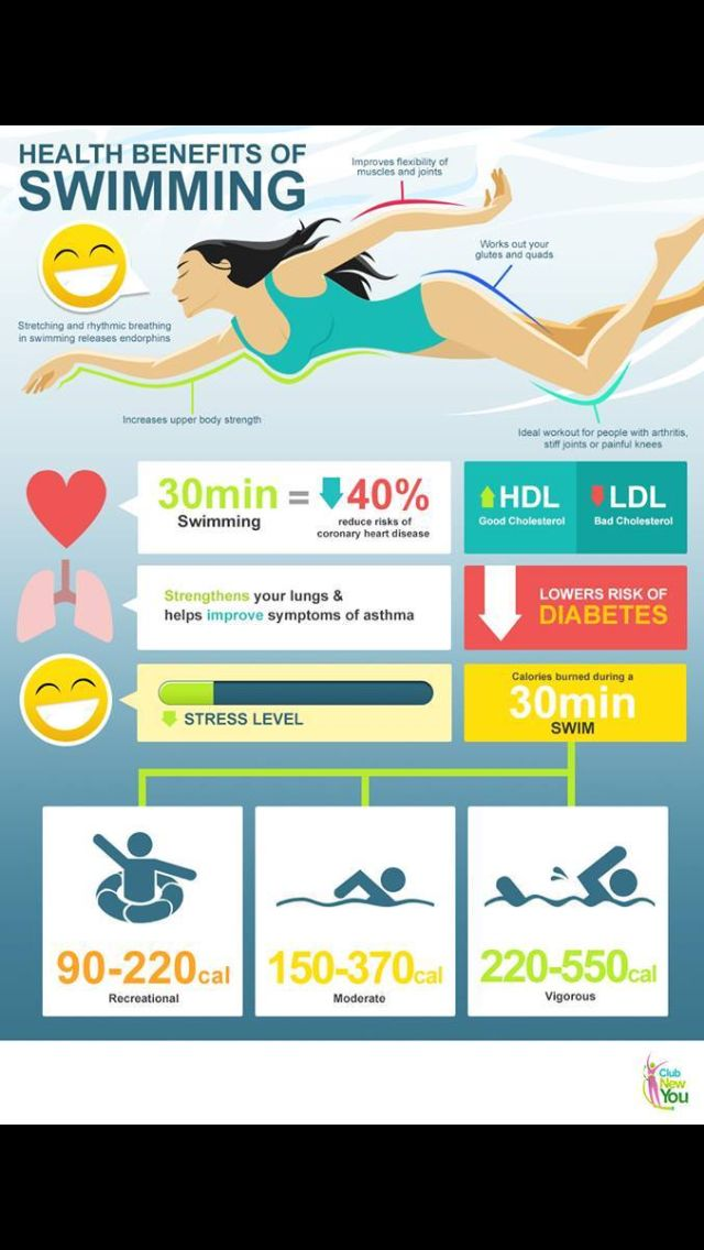 64 Best Images About Fit Infograf A On Pinterest Running Injuries Pound Of Fat And Health