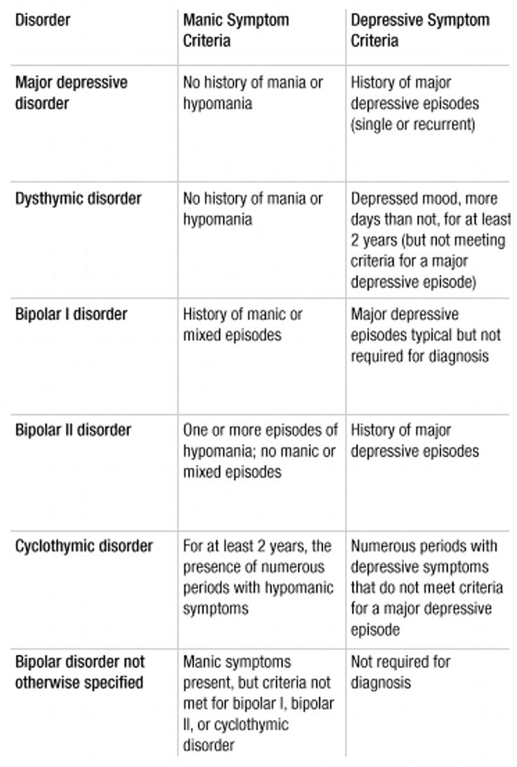 Mood disorders comparison; so many clinicians misdiagnose especially in this area.