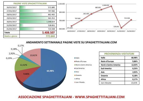 Andamento settimanale pagine viste su spaghettitaliani.com dal giorno 26/03/2017 al giorno 01/04/2017