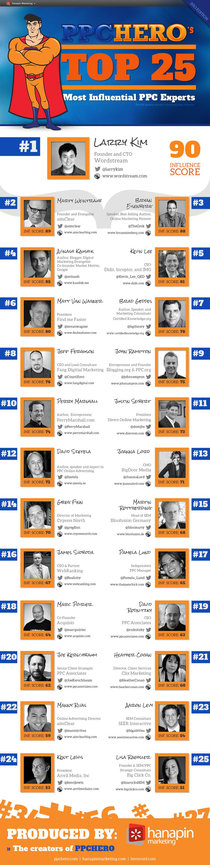 PPC Hero Top 25 Most Influential PPC Marketing Experts