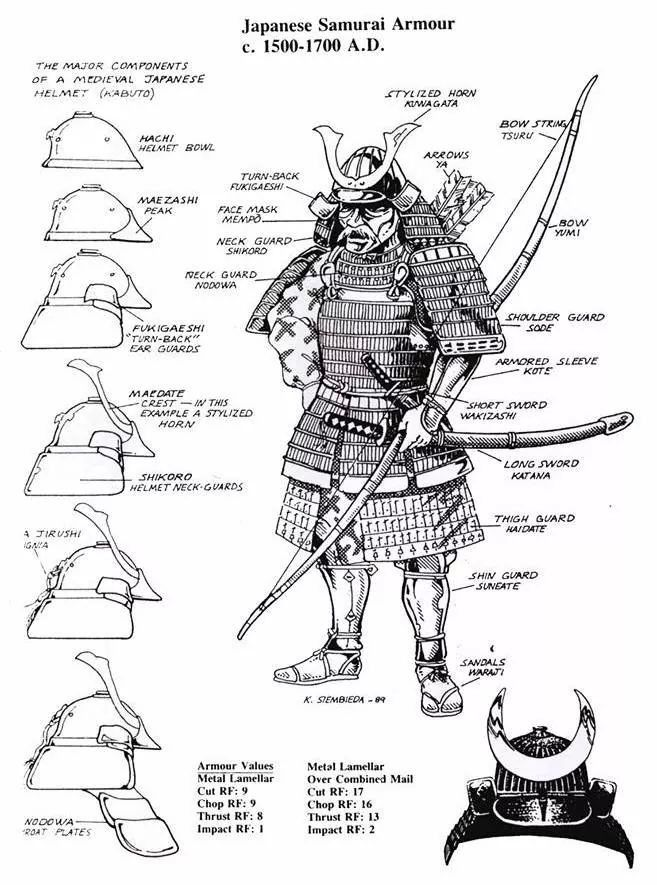 Descriptions for Samurai suit, armor and weapons