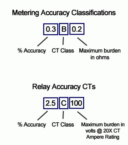 Metering accuracy classifications for current transformers.