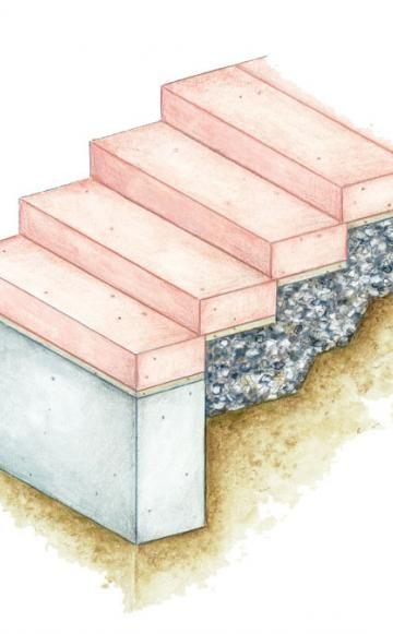 Treppen aus Blockstufen