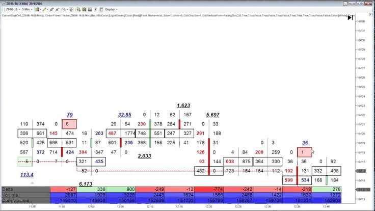 Order flow trading analysis how to use order flow to find