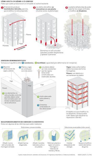 Cómo hacer edificios que resistan terremotos - Noticias de Arquitectura - Buscador de Arquitectura
