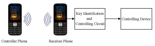 Block Diagram to Control Devices from Remote area through Mobile Phone  Read more at :  http://www.learnerswings.com/2015/07/block-diagram-to-control-devices-from.html