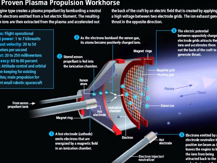Introduction to Ion Thrusters