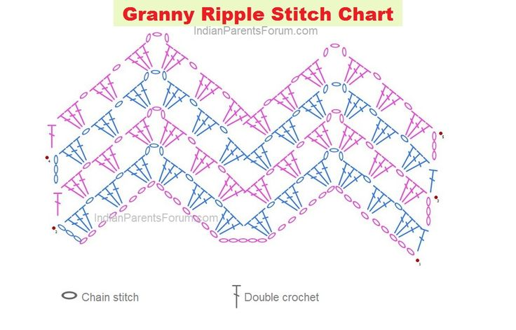 Granny ripple stitch - crochet tutorials with step by step pictures and chart