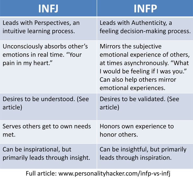 Article: INFP vs INFJ: 5 Surprising Differences To Tell Them Apart | Personality Hacker | #INFJ #INFP #MBTI