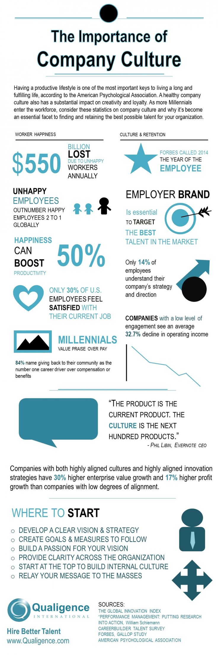 The Importance of Company Culture Infographic