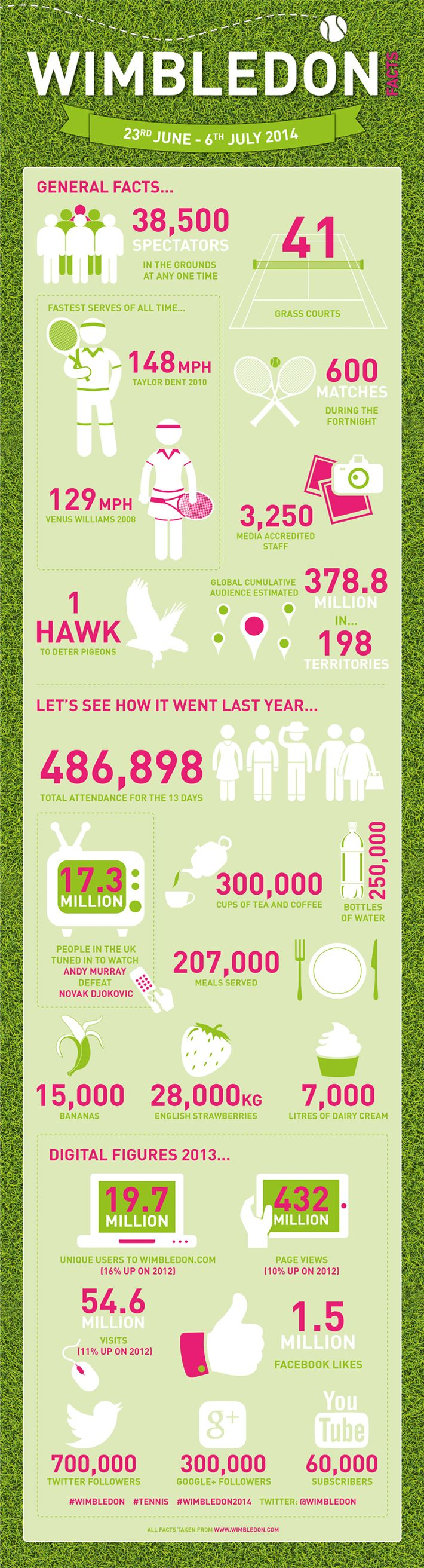 Being a design agency we couldn't resist the opportunity of creating this cool #infographic to showcase the facts and figures of #Wimbledon2014, we especially like the fact about Rufus the Hawk!