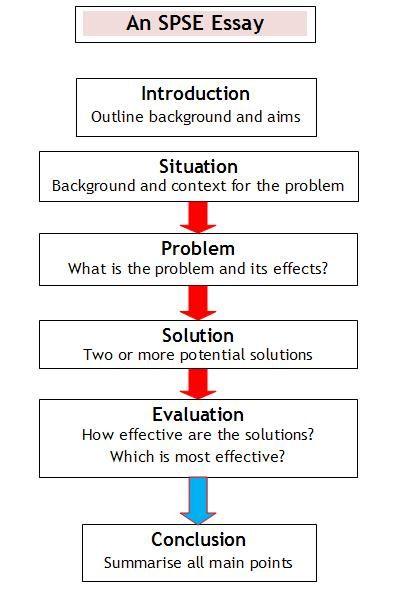 Good topics for a problem solution essay