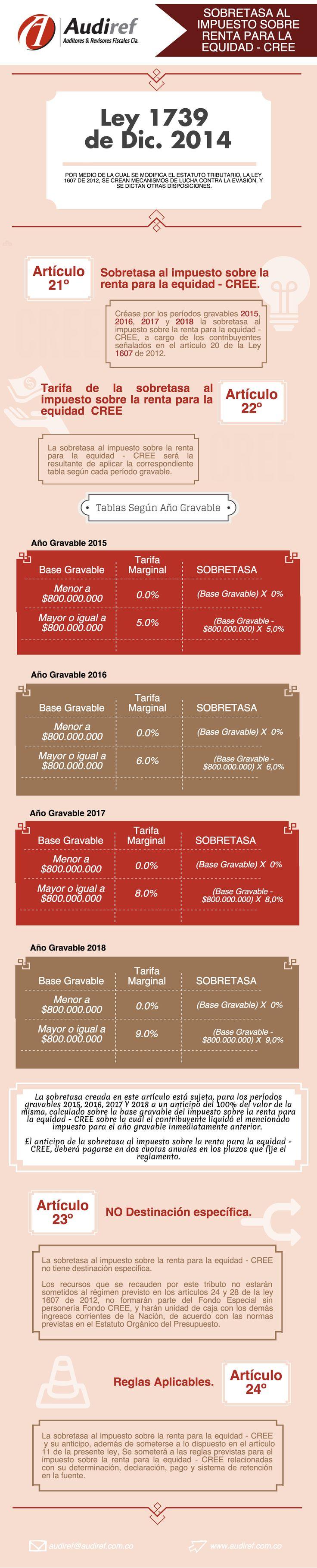 Sobretasa al Impuesto sobre la Renta para la Equidad - CREE
