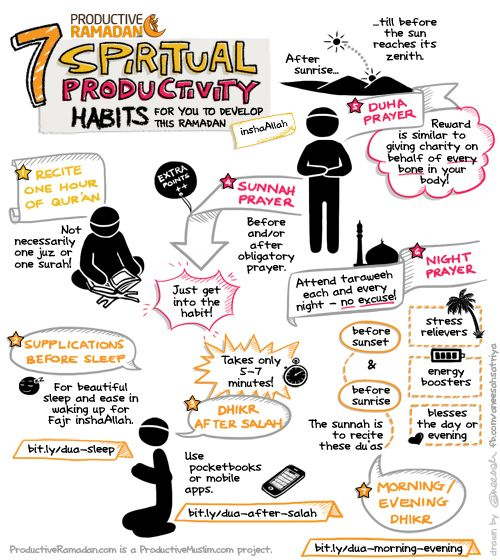 7 Spiritual Habits To Develop This Ramadan - Productive Muslim