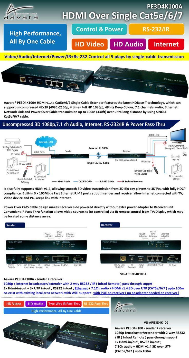 HDMI Over Single Cat5e/6/7
