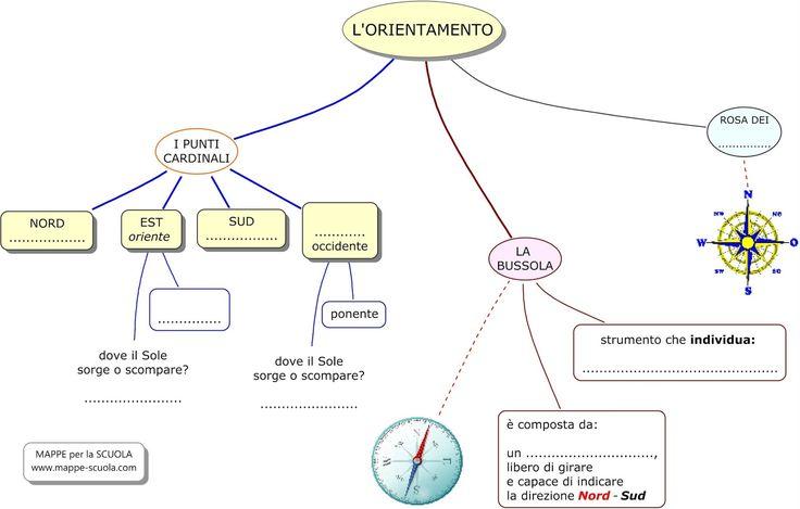 Mappa concettuale sull'ORIENTAMENTO:- i punti cardinali  (nord, est, sud, ovest), che sono i principali punti di riferimento ;  - la bussola...