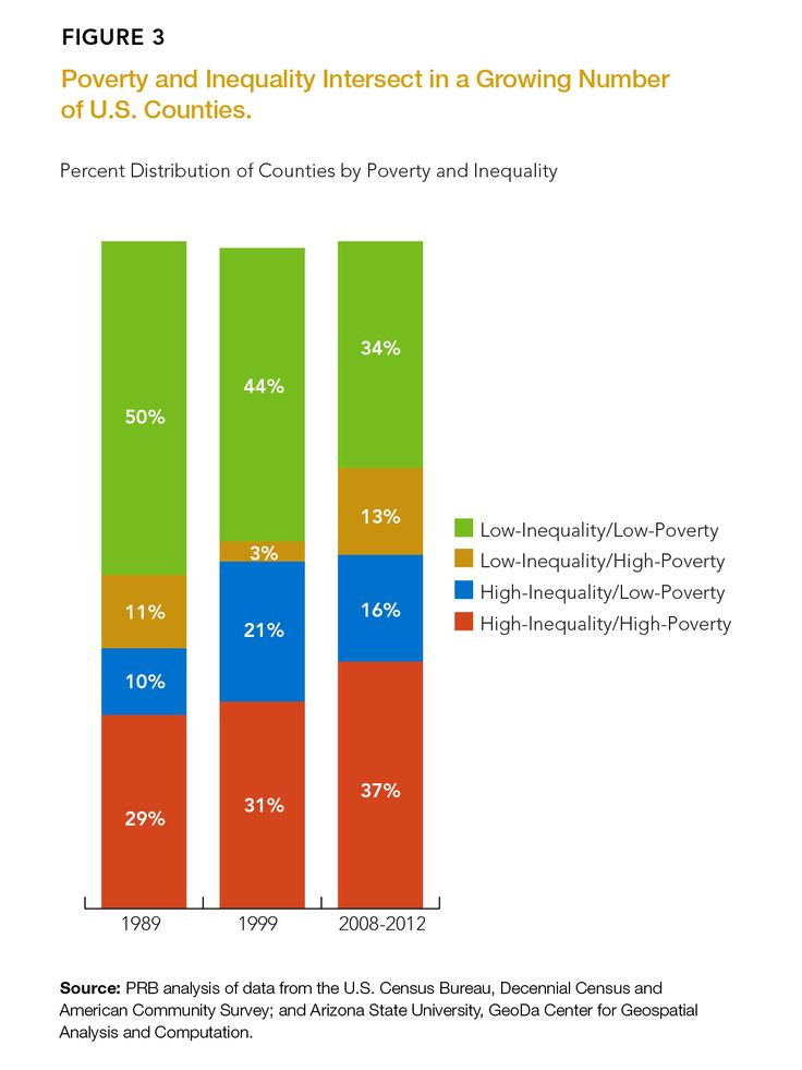 the statistics of poverty and inequality Individual household data drawn from the eu statistics on income and living  conditions (eu-silc, 2007) income inequality and poverty in cyprus is close to.