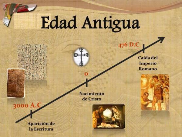 Las Edades De La Historia Resumen Fácil La Edad Antigua Características Principales Edad Antigua Materia De Historia Ciencias Sociales