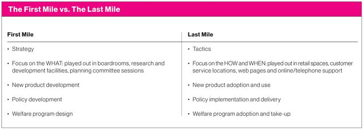 The First Mile vs. The Last Mile | Using Behavioural Insights to Create Value | Rotman Management, Fall 2015