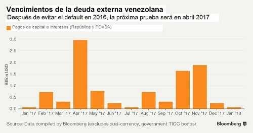 La próxima gran prueba: En abril vencen 3 mil millones de dólares de deuda externa venezolana