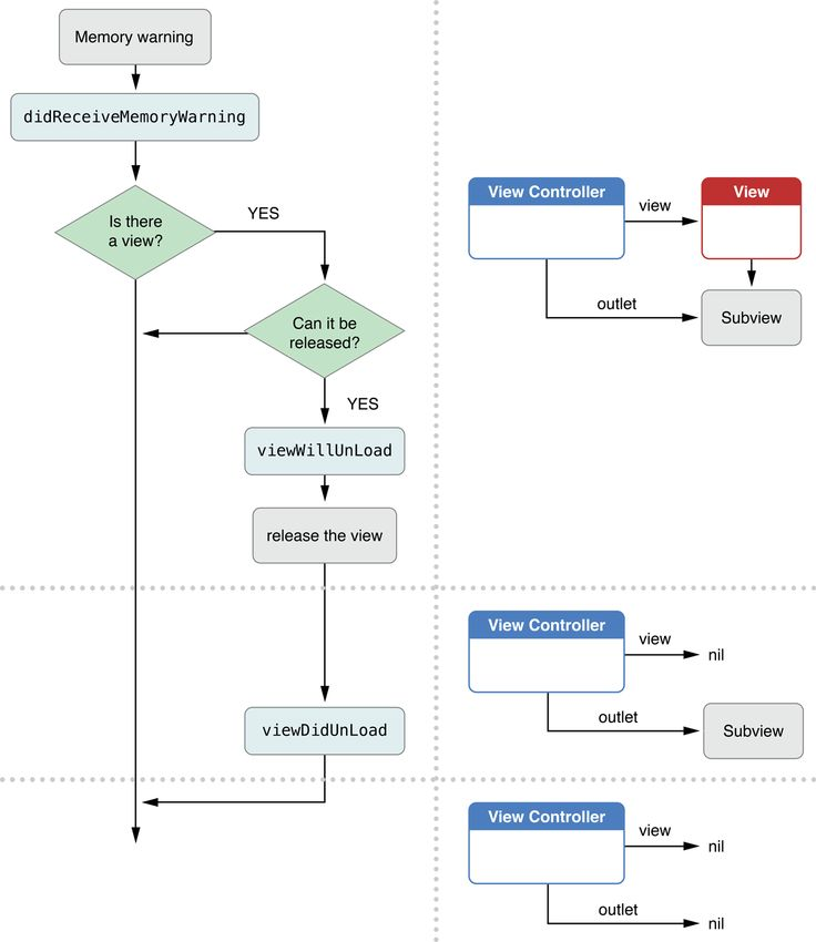 View Controller Programming Guide for iOS: Resource Management in View Controllers Figure 4-3  Unloading a view from memory