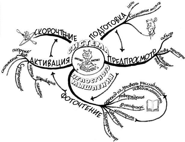 Фоточтение - система целостного мышления