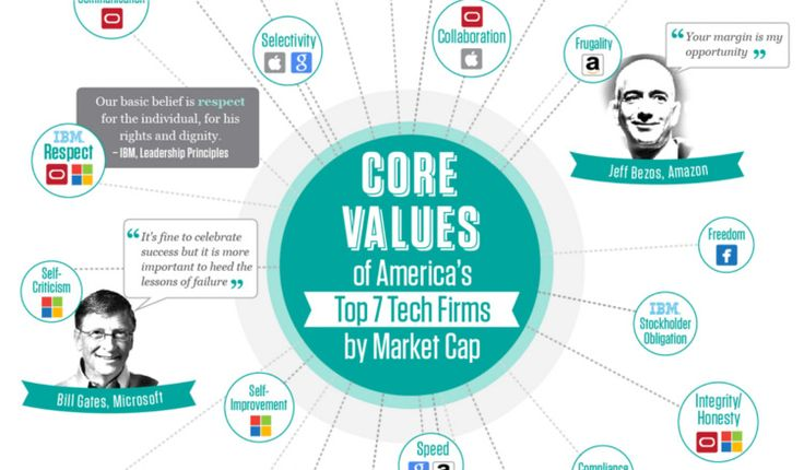 This Infographic Shows The Core Values Of America S Top 7